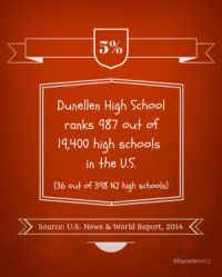 Dunellen High School ranked top 5% of U.S. schools graphic
